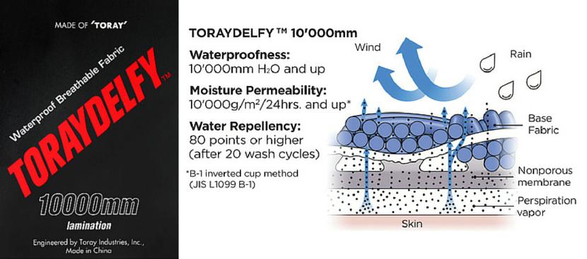 Membrana Toraydelfy de la TORAY