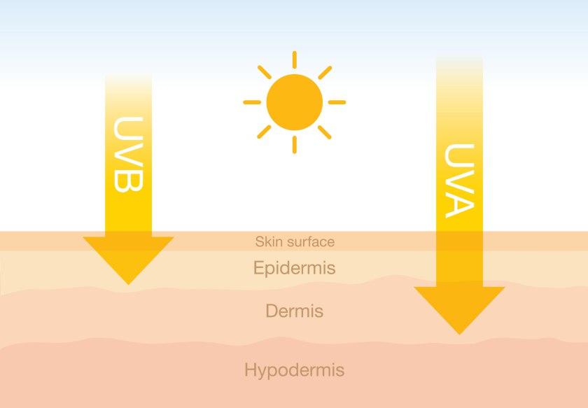 Protejeaza-te de arsurile solare