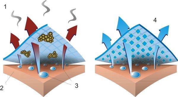 tratment antibacterian